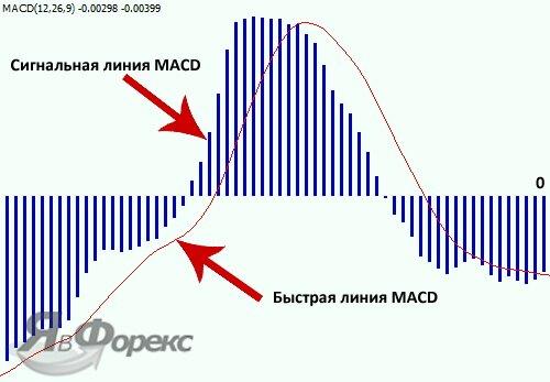 форекс индикатор macd