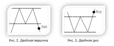 тройная и двойная вершина