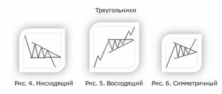 фигуры треугольники на форекс