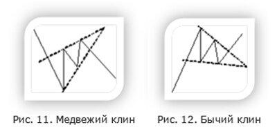 фигура клин на форекс