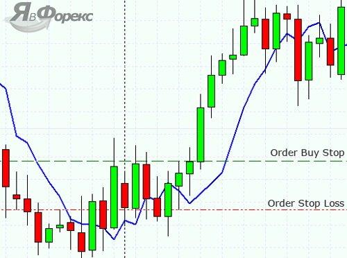 позиция покупки для торговой стратегии №1