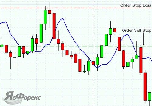 позиция продажи для торговой стратегии №1
