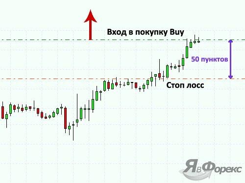 как выставить stop loss на графике