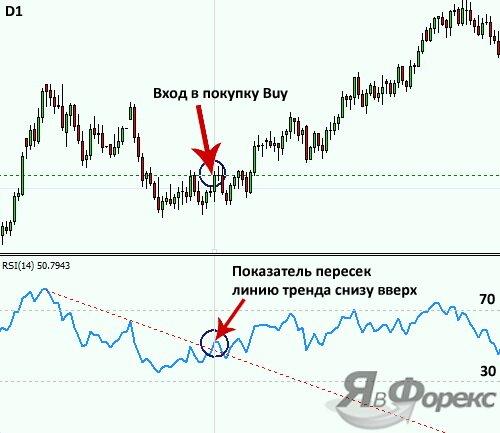 сигнал от линии тренда по индикатору rsi