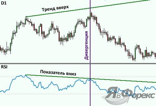 сигнал дивергенции от индикатора rsi