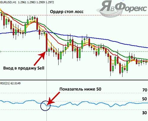 продажа по стратегии rsi
