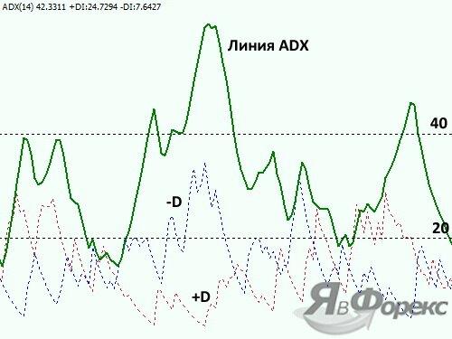 осциллятор adx на графике