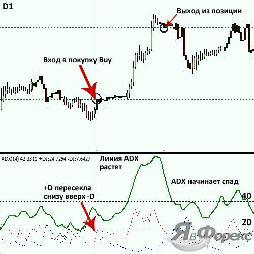 сигнал покупки по индикатору adx