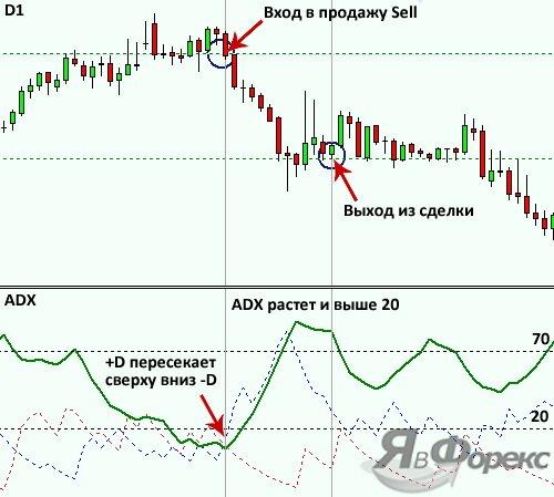 сигнал продажи по индикатору adx