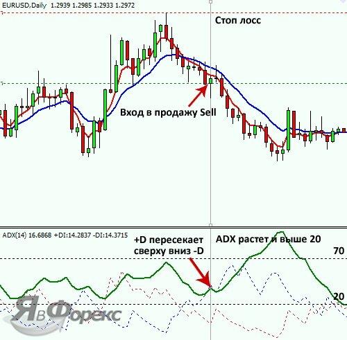 вход в продажу по стратегии adx
