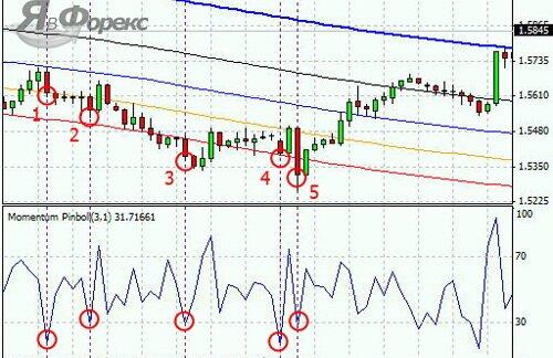 пример торговли по стратегии с индикатором Фибоначчи