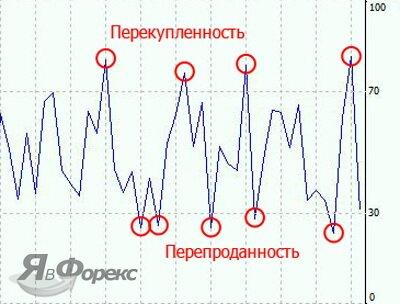 индикатор Momentum Pinboll