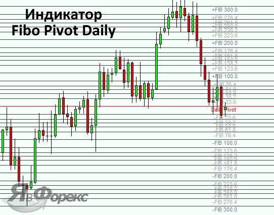 индикатор FiboPiv Daily