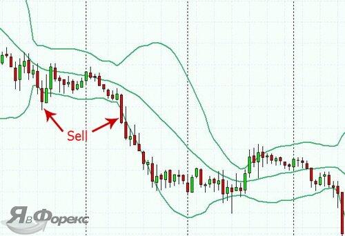 сигнал на продажу от индикатора боллинджера