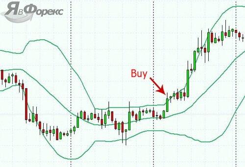 сигнал на покупку от индикатора боллинджера