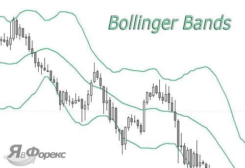индикатор боллинджера