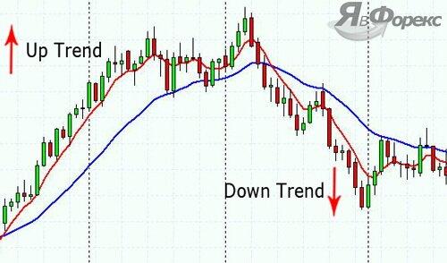 определить тренд на Форекс - способ 3