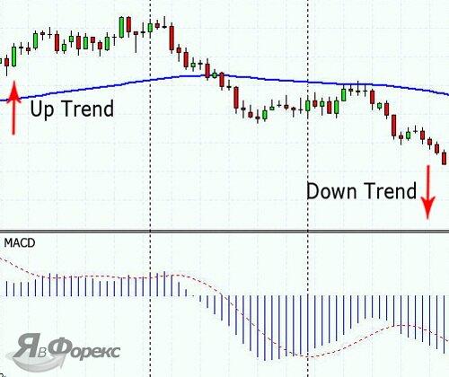 определить тренд на Форекс - способ 4