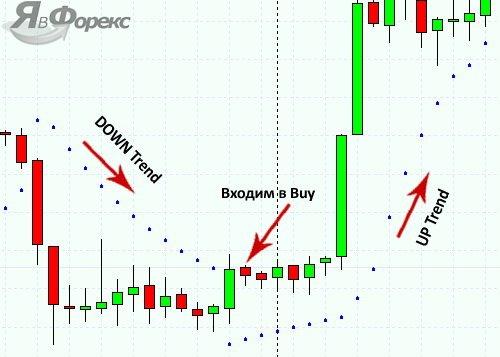 сигнал от параболик на покупку