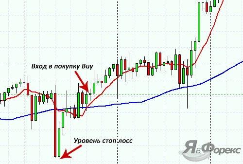 вход в покупку по форекс стратегии