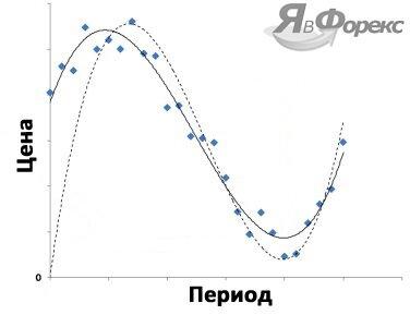 полиномиальная линия тренда
