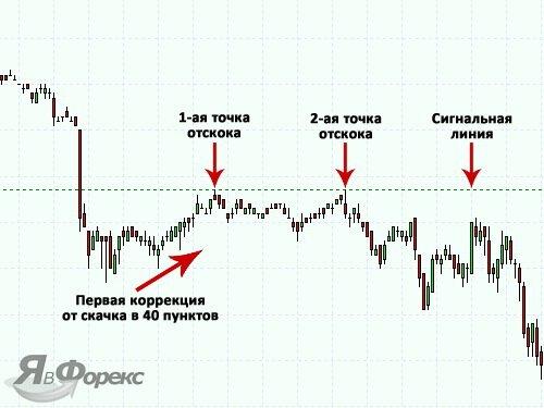двойная коррекция стратегии без индикаторов