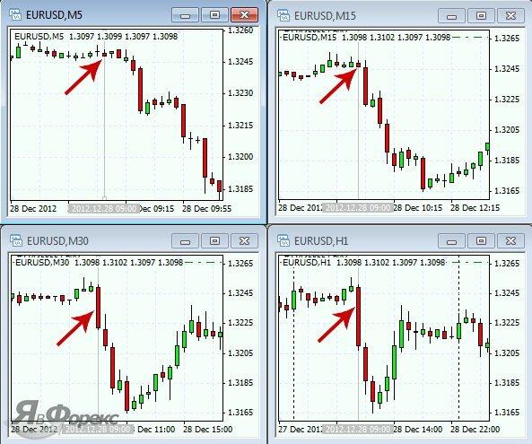 торговая стратегия 1 для скальпинга