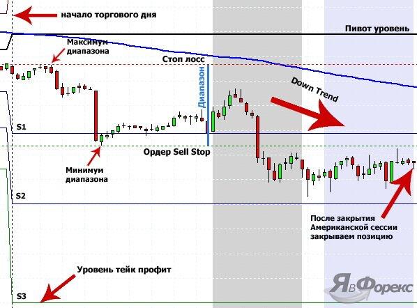 вход в позицию по стратегии с индикатором Pivot Points