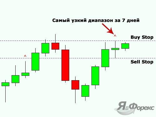 вход в рынок по индикатору nr7