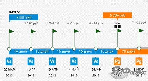 график доходности traders company