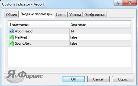 параметры индикатора aroon