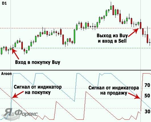 торговля по индикатору aroon
