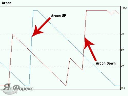 график индикатора aroon