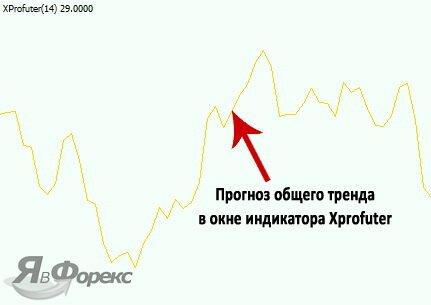 линия прогноза тренда