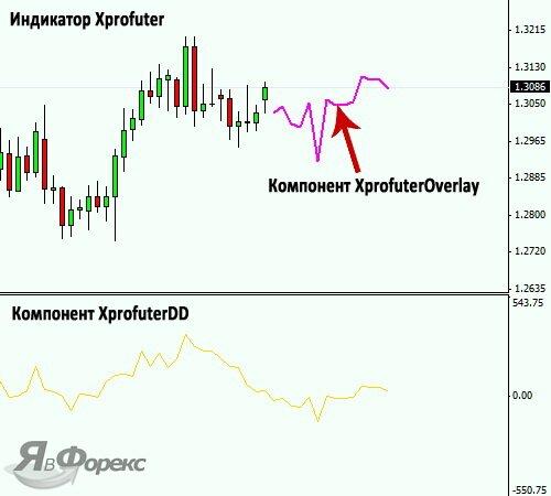 индикатор прогноза тренда xprofuter