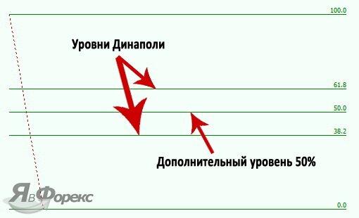 сетка коррекций динаполи