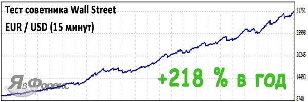 советник wall street пара евро доллар