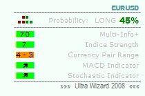 индикатор ultra wizard