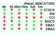 индикатор ipanel indicators