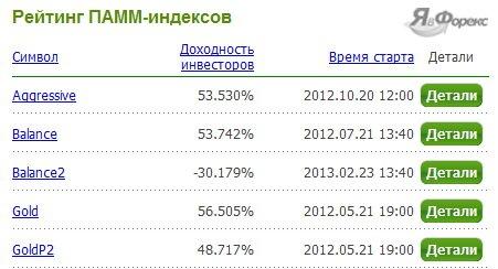 индекс памм
