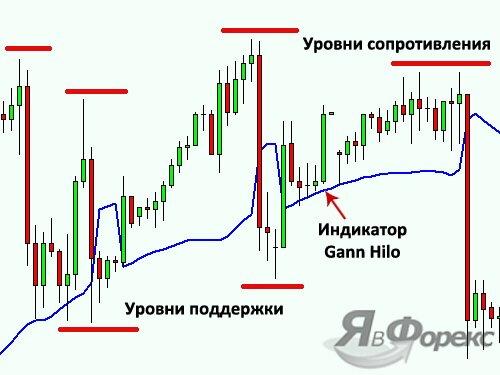 график индикатора gann hilo