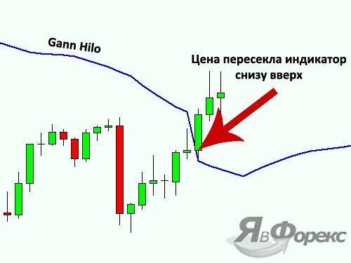 пересечение индикатора gann hilo