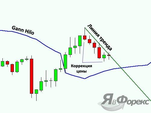 тактика торговли по индикатору gann hilo