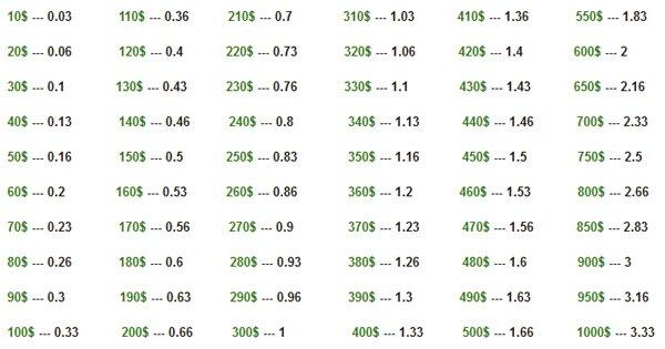 таблица депозитов для советника gepard