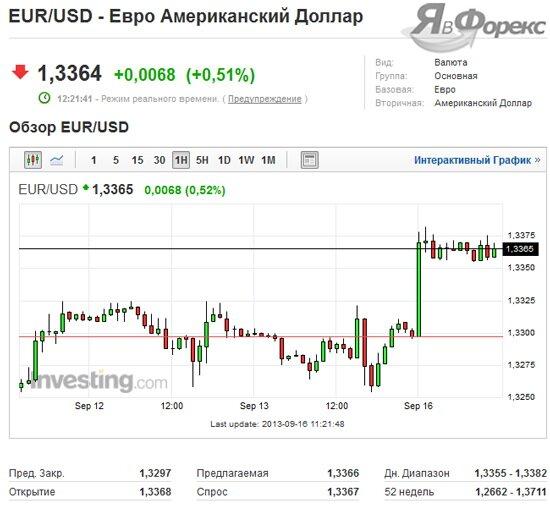 графический анализ валютной пары