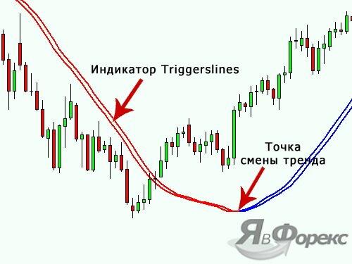линии индикатора triggerlines