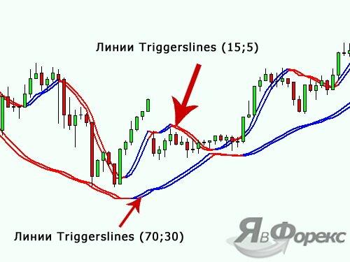 стратегия triggerlines