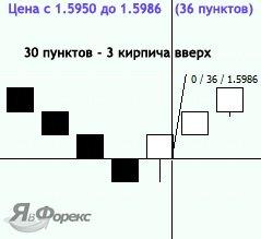 формирование цены на графиках ренко