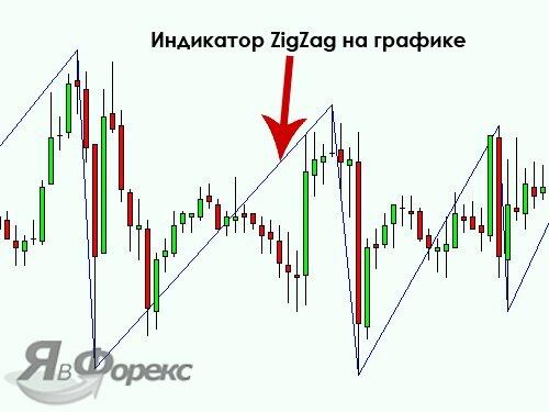 индикатор zigzag на графике
