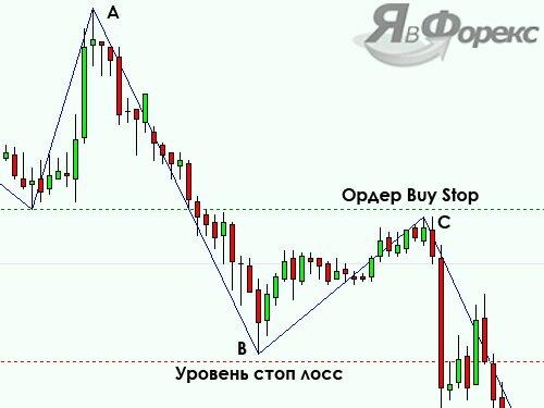 buy stop при индикаторе zigzag